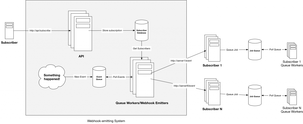 A diagram depicting a common way to handle webhook subscriptions in a scalable, event-based manner